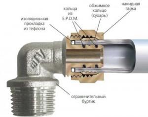 какие трубы для отопления