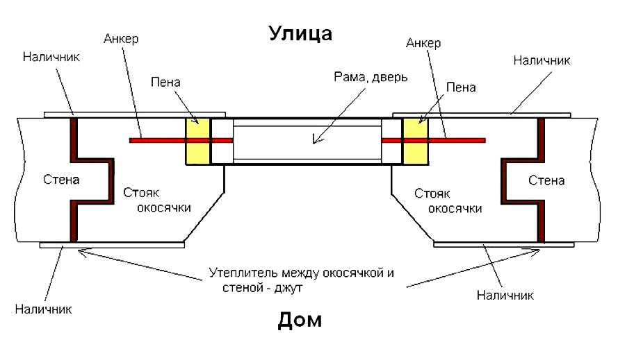 Схема установки обсады